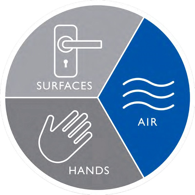 Luftdesinfektionsgeräte Flächen Hände Luft